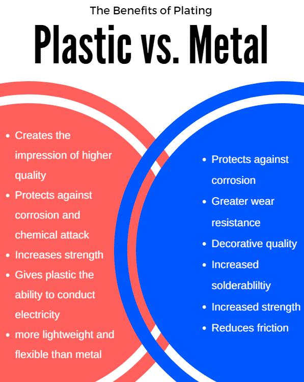 plating on plastic